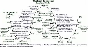 Cyclical Investing And Trading Chart Foreign Exchange Commodities Speculation Constellation
