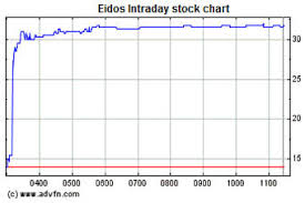 Eidos Stock Explodes In Wake Of Square Enix Bid