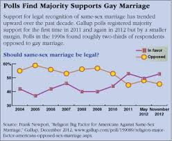 gay marriage cqr polls majority supports gay marriage
