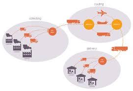 Delivery Flow Chart Logistics Flow Charts Process Flowchart Flow Chart