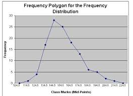 Frequency Polygon See Tried For Ogive Cumulative
