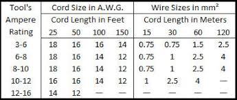 Electric Power Tool Parts 101 Ereplacementparts Com
