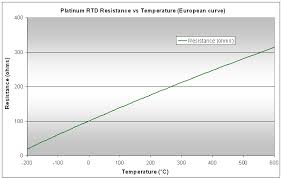 100 Ohm Rtd Temperature Chart Rtd Measurement Rtd Temperature Curve Calibrating Rtds