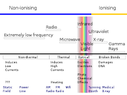 Non Ionizing Radiation Wikipedia