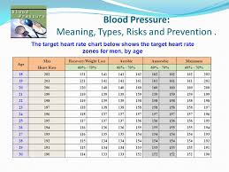 Target Heart Rate By Age And Gender Chart Table Of Contents Blood Pressure Ppt Download