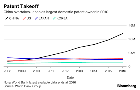 Free Patent Claim Chart Generator China Claims More Patents Than Any Country Most Are