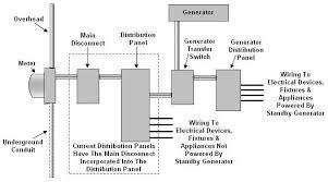 home generator wiring diagram home generator wiring diagram nilza net home emergency generator wiring schematics home