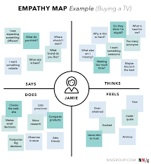 Design Thinking Process 5 Steps Of The Design Thinking Process A Step By Step Guide