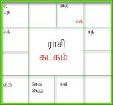 Generate Birth Horoscope Tamil Jathagam Tamil Birth