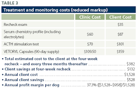 Vetoryl Dosing Chart Canine Cushings Case Files The Ins And Outs Of Detection