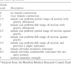 Mmt Grades Table 2 From Comparison Of Three Methods To Assess Muscular