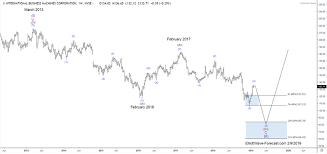 Ibm Stock Chart Ibm Stock Long Term Bullish Trend And Elliott Wave Cycles
