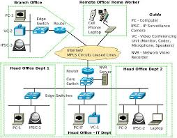 what is a converged ip network com video over ip video conferencing and ip video surveillance block diagram