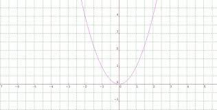 quadratic graph examples problem 2