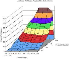 Soybean Hail Damage Chart K State Agronomy Eupdates Eupdates Eupdates