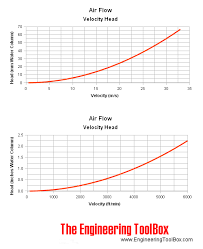 Velocity Of Water Through A Pipe Chart Velocity Pressure Head
