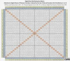 36 Times Table Grid