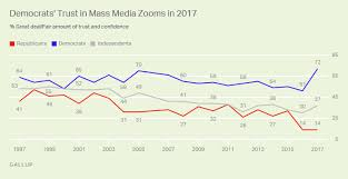 Democrats Confidence In Mass Media Rises Sharply From 2016