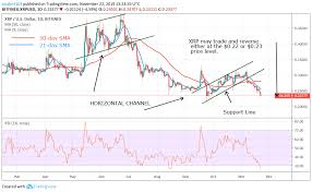 Ripple Xrp Falls To The Bottom Suggesting Bulls To Take
