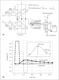 Figure 2 ex le equalizer circuit over rc dominant wires a and unequalized and equalized pulse responses b dfe decision feedback equalizer