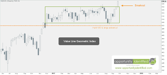 Invaluable Market Signal From The Value Line Geometric Index