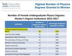 What Is The Highest College Degree Cal State Long Beach Ranks Highest In Nation For Awarding