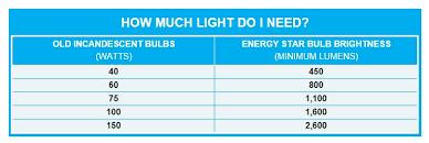Led Vs Incandescent Lumens Chart Led Bulb Led Bulb Lumens Chart