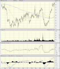 Newmont Goldcorp Shines With Bullish Charts And Quant