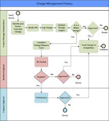 Project Change Control Process Flow Chart Change Management