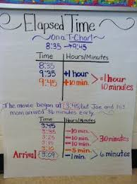 T Chart For Teaching Elapsed Time Elapsed Time Troubles Teaching Math Math School Math