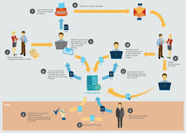 Business Sales Process Chart Sales Flowcharts Solution Conceptdraw Com