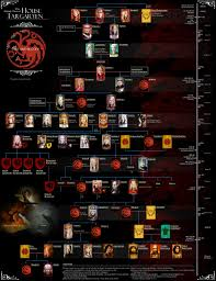 book synopsis and review a song of ice and fire saga the nerd nexus targaryen family tree · book synopsis and review a song of ice and fire saga