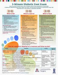 Diabetic Foot Exam Chart What To Ask What To Look For What To Do 3 Minute Diabetic