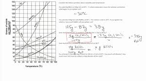 Solubility Curve Graph And Problems