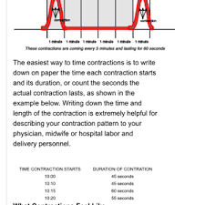 Tracking Contractions Chart Timing Contractions End Time May 2015 Babies Forums