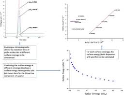 Inverse Gas Chromatography Applications A Review Sciencedirect