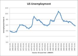 Unemployment Effects On The Economy Negative Impact Of Economic Recession Economics Help