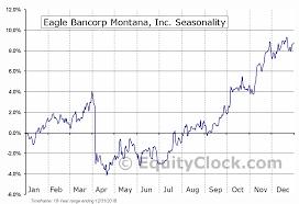 Eagle Bancorp Montana Inc Nasd Ebmt Seasonal Chart