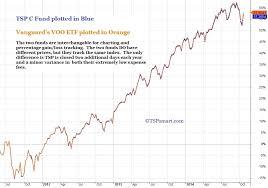 Tsp Vanguard Smart Investor Index Comparison Charts