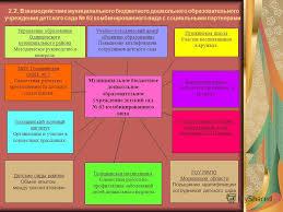 Презентация на тему Муниципальное бюджетное дошкольное  6 2 2 Взаимодействие муниципального бюджетного дошкольного образовательного учреждения