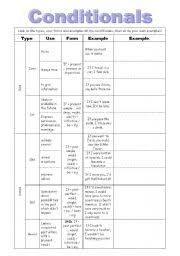 English Worksheets First Conditional Worksheets Page 9