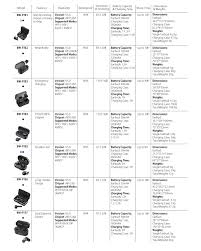 Wireless Earbud Comparison Chart Blitzwolf Bw Fye1 True Wireless Earbuds With Charging Box