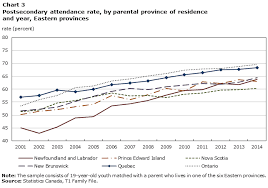 Canada Post Rates 2014 Chart Postsecondary Enrolment By Parental Income Recent National