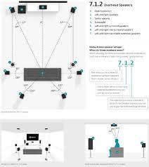 surround sound informations 7 1 2 atmos speaker setup