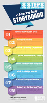 Instructional Design Course Dublin 8 Steps For An Awesome Elearning Storyboard Instructional