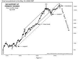 Dow Jones All Time High Chart