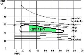 Bioclimatic Chart Olgyay 1963 Download Scientific Diagram