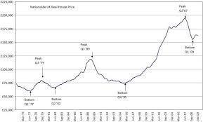 Comparing Cycles Of Uk House Prices