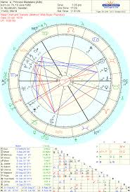 Couple Birth Chart Astrology Love Famous Couple Princess Madeleine Of Sweden