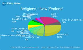 Taiwan Religion Pie Chart Pin On Danny Rudnick Period 1 New Zealand